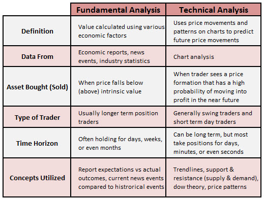 Forex fundamental analysis tutorial