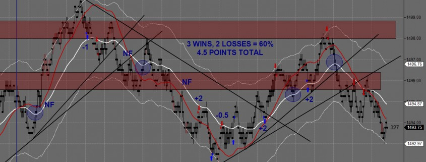 day trading futures 01-31-2013