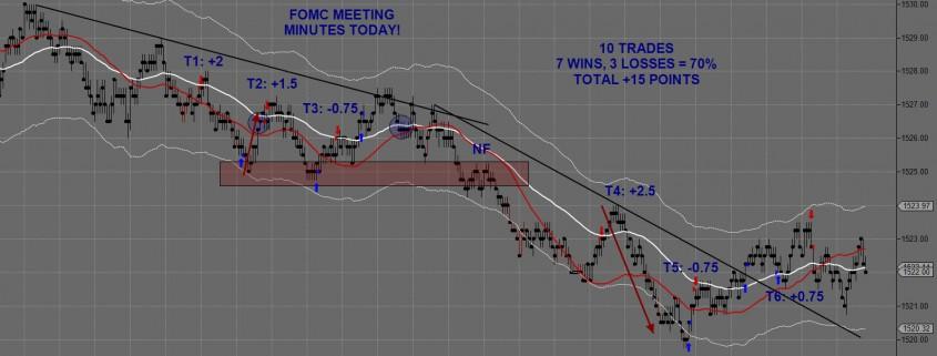 Feb 20th Trading 1