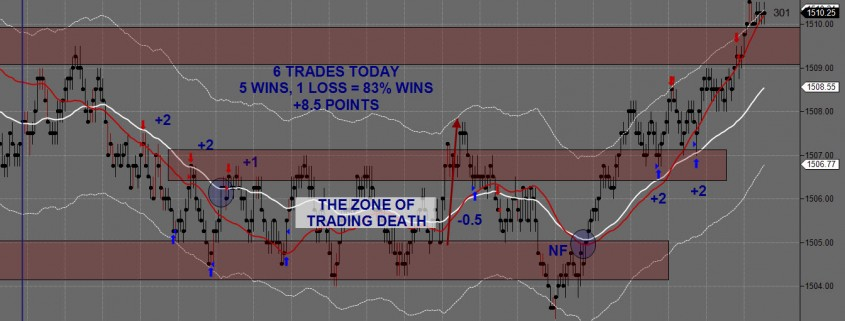 Day Trading Futures February 22nd