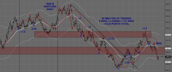 Day Trading Futures February 26th