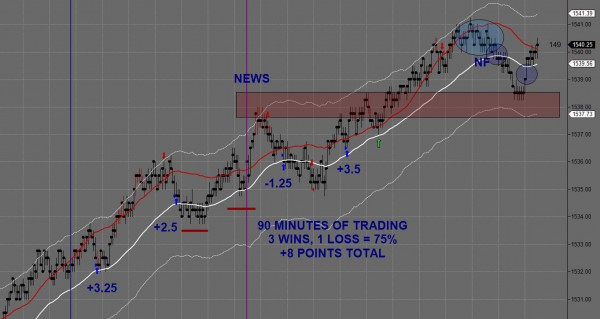 Day Trading Futures March 5th