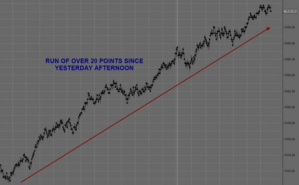 Day Trading Futures March 5th Trend