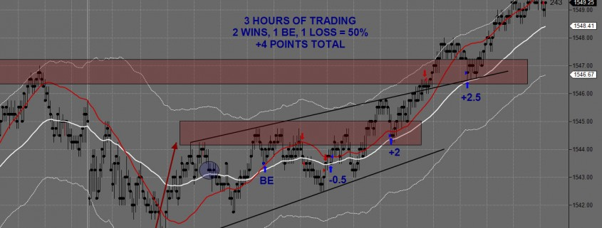 ES Day Trading Chart March 11th