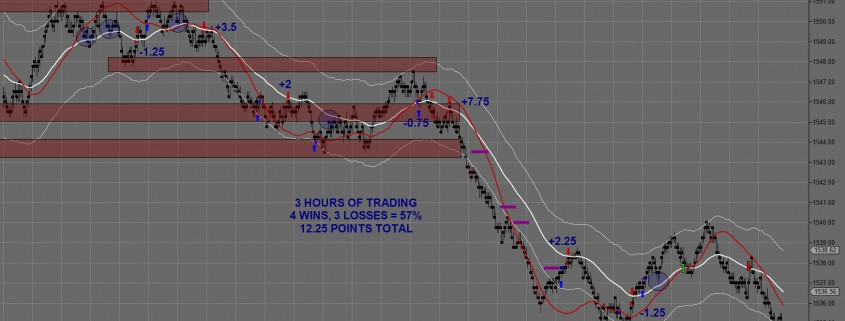 March 19th, 2013 Day Trading Chart