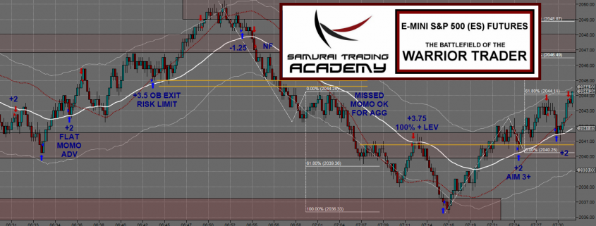 Day Trading System Chart
