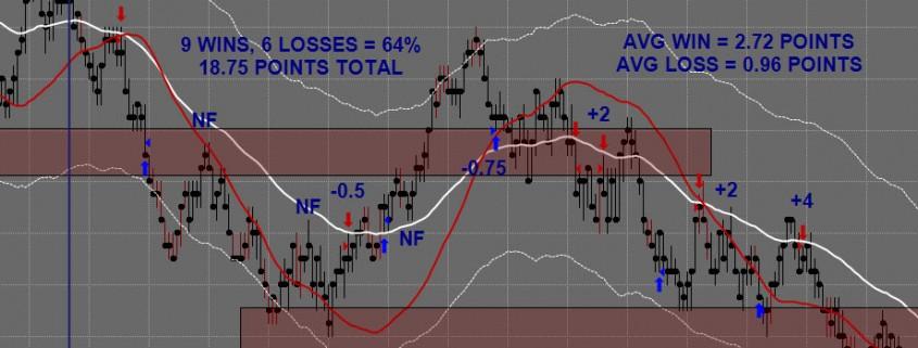 Emini Trading Chart 17 April