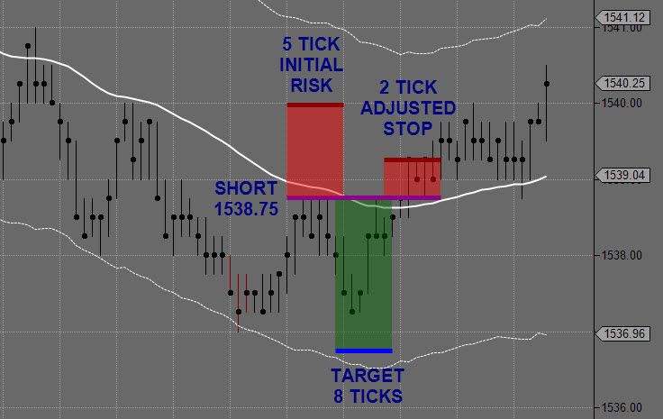Example Day Trading Short