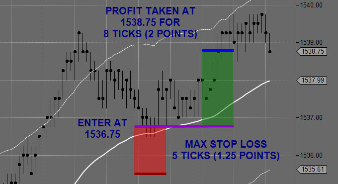Example Day Trading Long