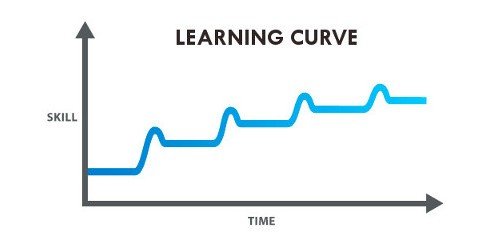 Trader Learning Curve Featured 2