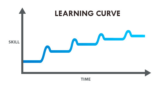 Day Trader Learning Curve