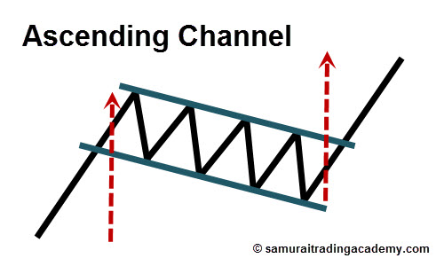 Ascending Channel Price Pattern