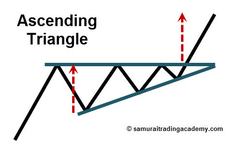 Ascending Triangle Price Pattern