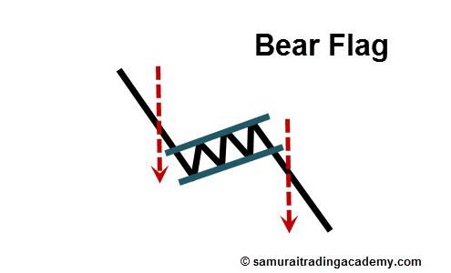 Bear Flag Price Pattern