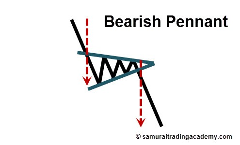Bearish Pennant Price Pattern