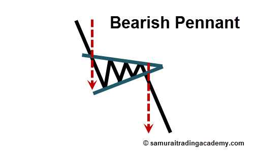 Bearish Pennant Price Pattern