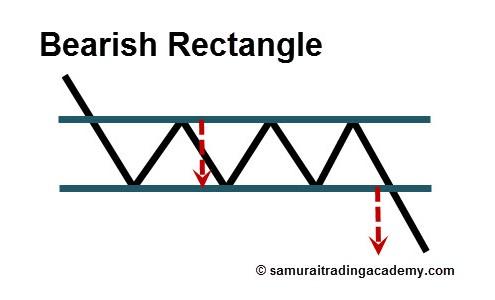 Bearish Rectangle Price Pattern