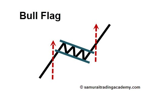 Bull Flag Price Pattern