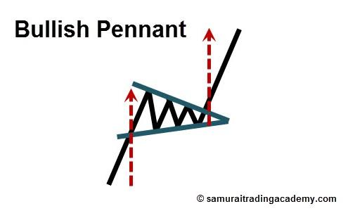 Bullish Pennant Price Pattern