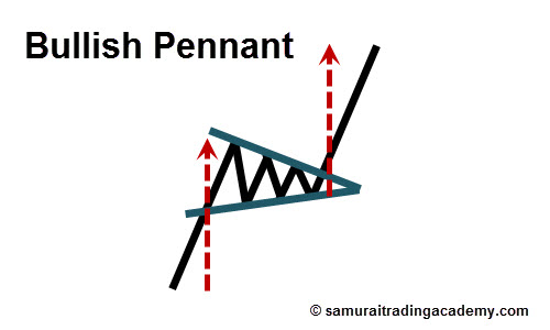Bullish Pennant Price Pattern
