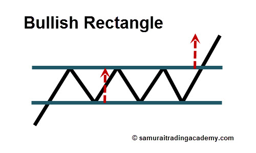 Bullish Rectangle Price Pattern