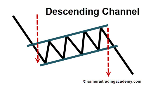 Descending Channel Price Pattern