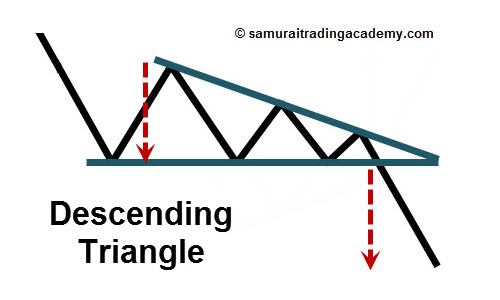 Descending Triangle Price Pattern