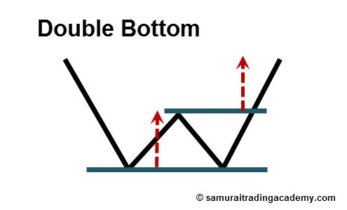 Double Bottom Price Pattern