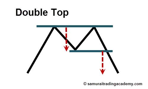 Double Top Price Pattern