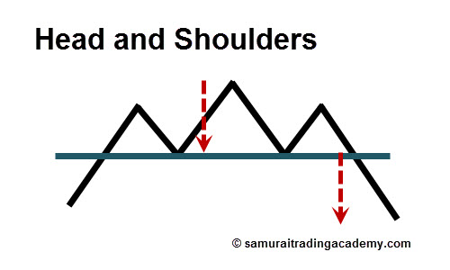 Head and Shoulders Price Pattern