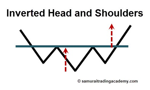 Inverted Head and Shoulders Price Pattern