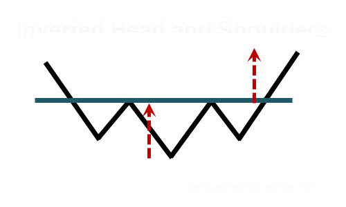 Inverted Head and Shoulders Price Pattern Featured