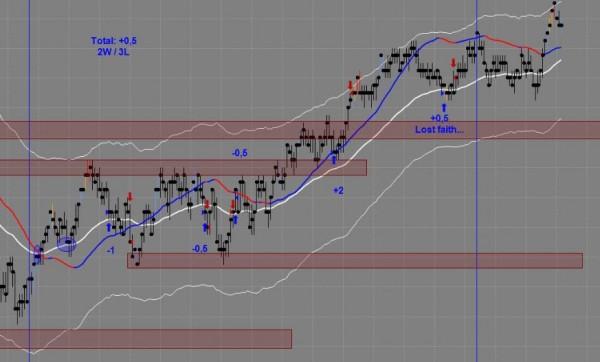 Professor's Trading Chart June 18th