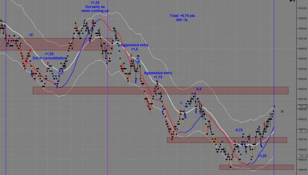 Professor's Trading Chart June 20th