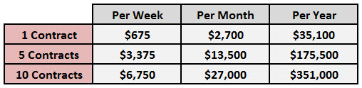 Weekly Trading Profit Results 13.5 Points