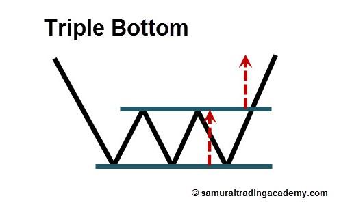 Triple Bottom Price Pattern
