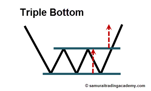 Triple Bottom Price Pattern