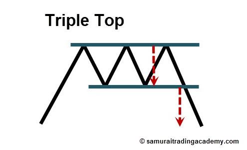 Triple Top Price Pattern