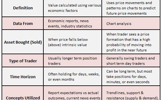 Fundamental Analysis vs Technical Analysis Breakdown