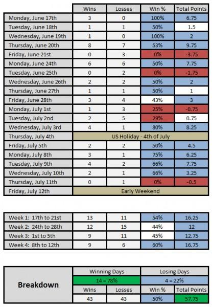 4 Week Trading Breakdown