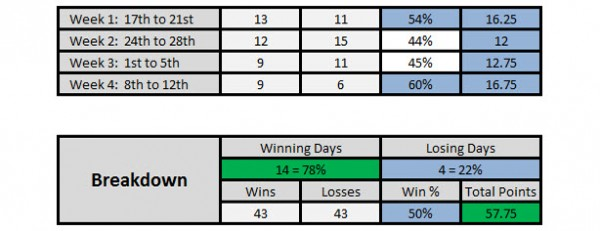4 Week Trading Breakdown Featured