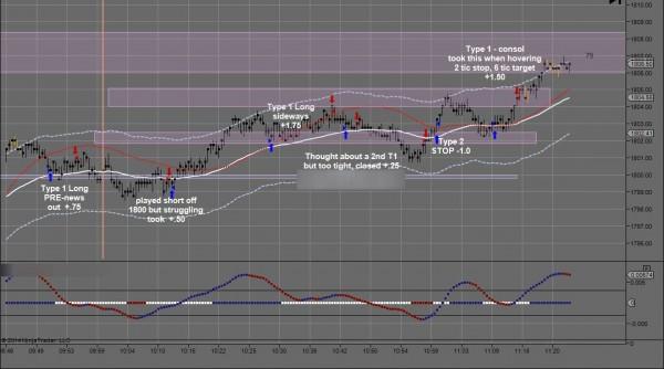 JJJ February 11 Day Trading Chart