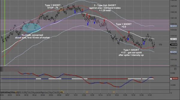 JJJ February 12 Day Trading Chart