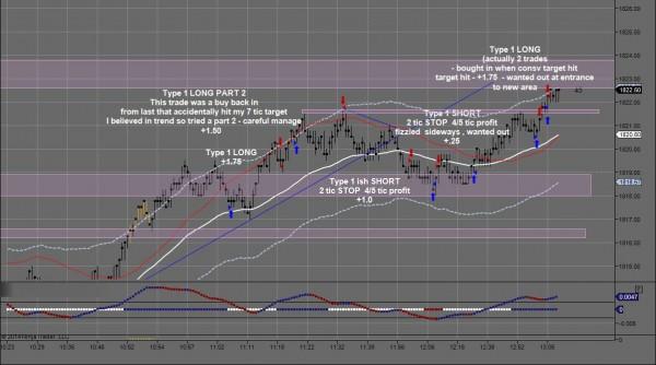 JJJ February 12-B Day Trading Chart