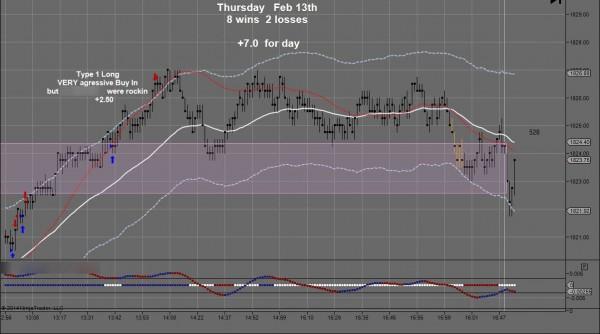 JJJ February 13 Day Trading Chart