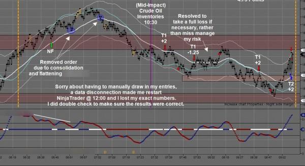 February 12 Emini Day Trading