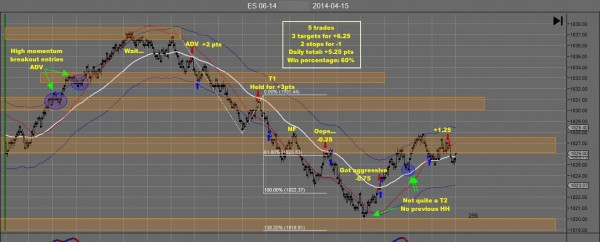 TH Emini Day Trading Apr 22