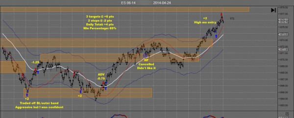 TH Emini Day Trading Apr 24