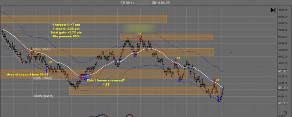 TH Emini Day Trading Apr 25