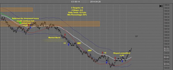 TH Emini Day Trading Apr 28